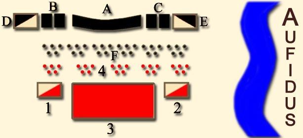 Schema für die Aufstellung von der Schlacht von Cannae